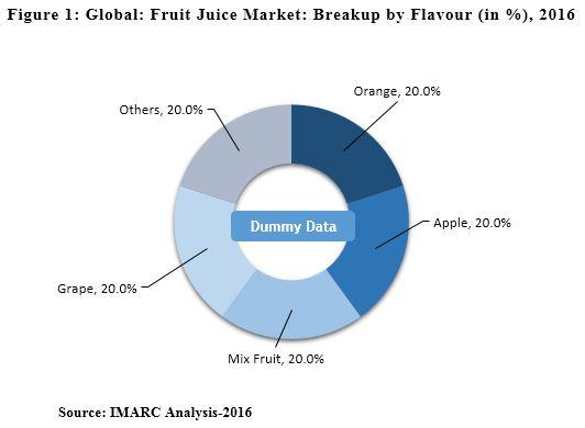 Fruit Juice Market