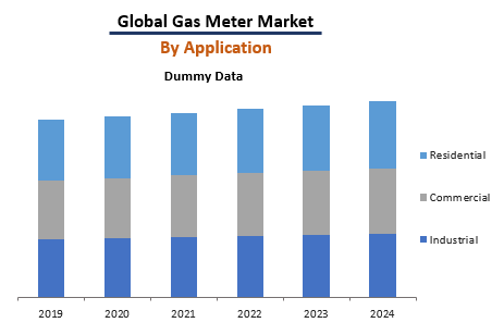 Global gas Meter Market By Application