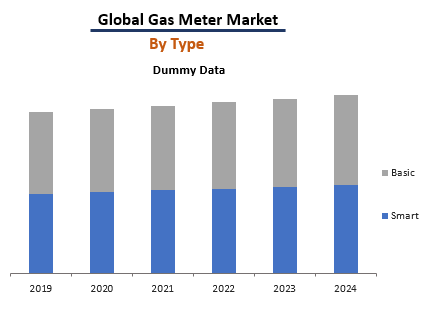 Global Gas Meter Market By Type