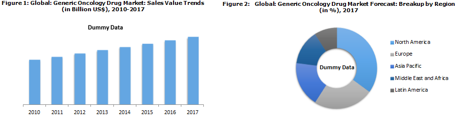 Global Generic Oncology Drug Market