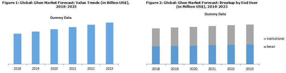 global ghee market