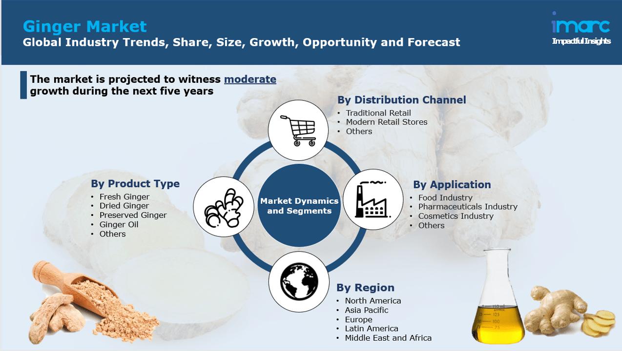 Global Ginger Market Report