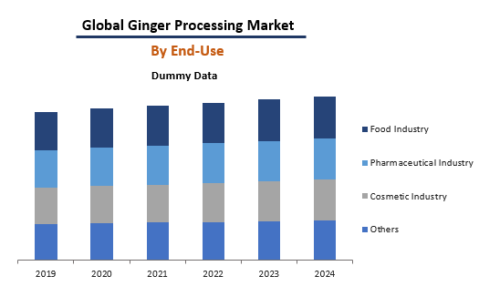 Global Ginger Processing Market By End-Use