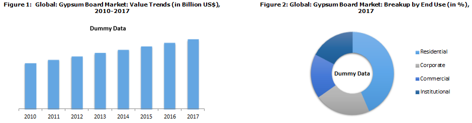 Global Gypsum Board Market