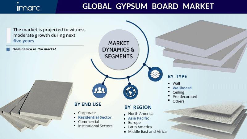 Global Gypsum Board Market Report