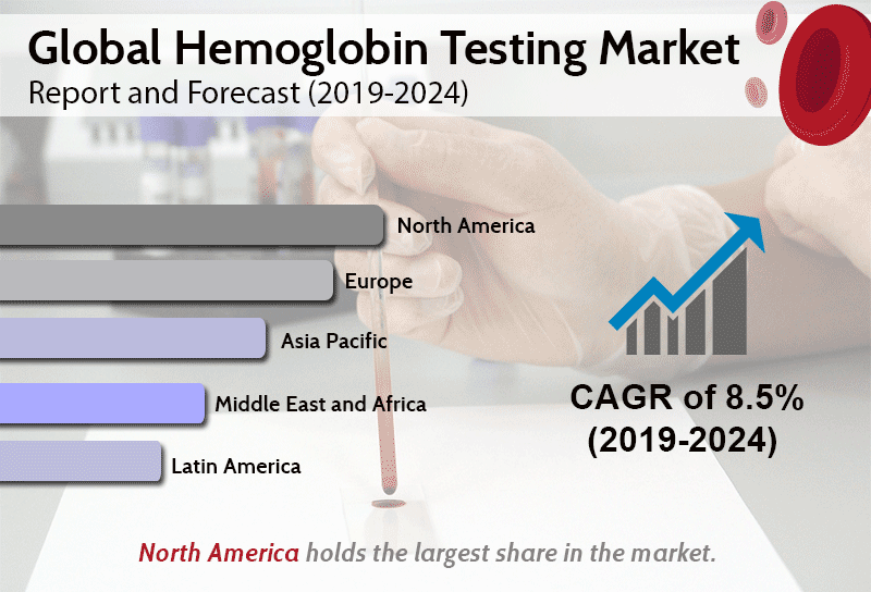 Global Hemoglobin Testing Market to Reach US$ 2.8 Billion by 2024