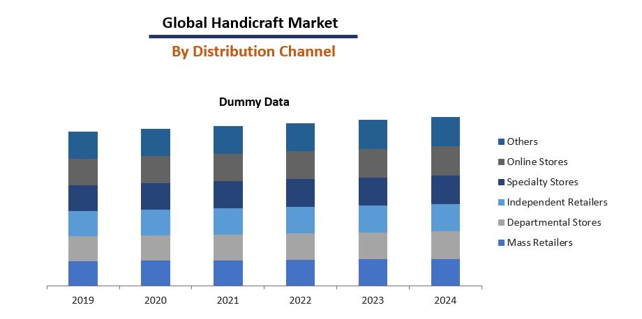 Handicraft Market Report