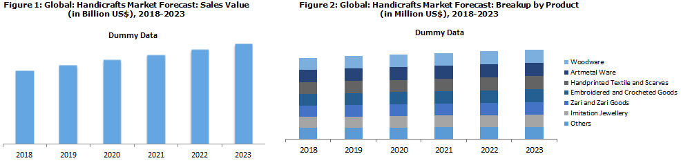 Handicrafts Market Size Share Demand Analysis And Forecast 2018 2023