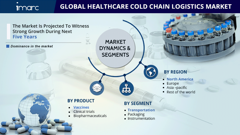 Global Healthcare Cold Chain Logistics Market Report