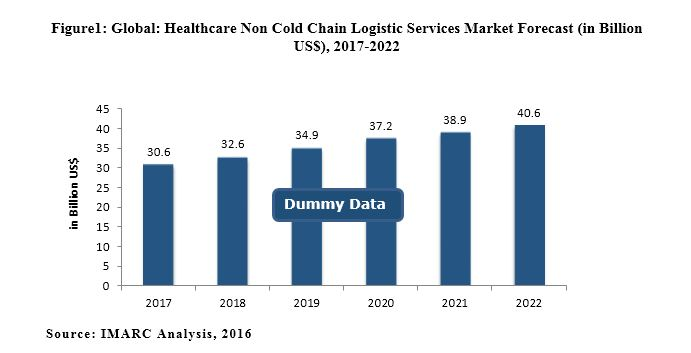 global healthcare cold chain market