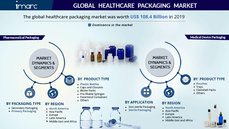 Healthcare Packaging Market Research Report