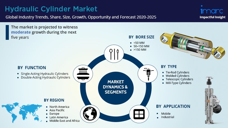 Global Hydraulic Cylinder Market Share Report