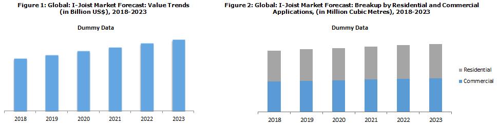 Global I-Joist Market