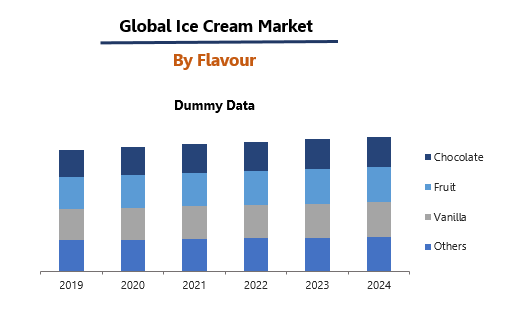 Global Ice Cream Market By Flavour