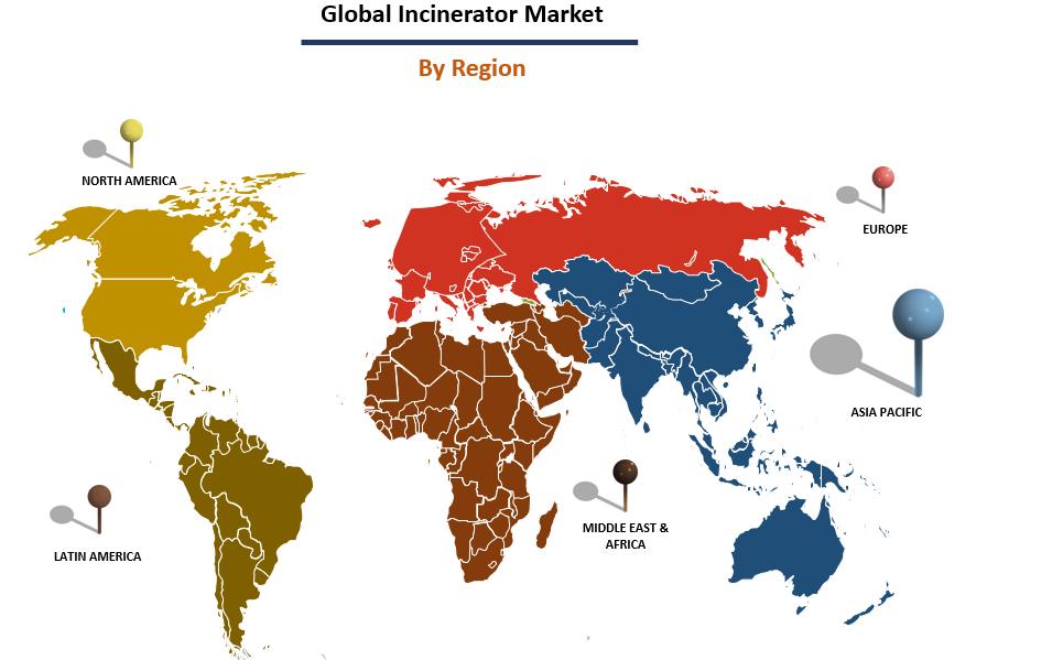 Incinerrator Market Report
