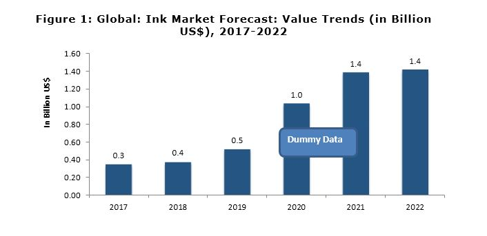 Global Ink Market to Exhibit a CAGR of 3.2% during 2018-2023, Reaching US$ 23 Billion by 2023