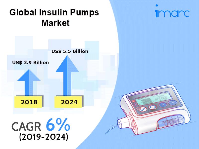 Global Insulin Pumps Market