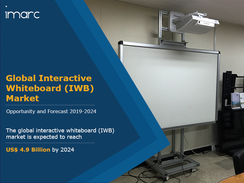 Global Interactive Whiteboard IWB Market Report