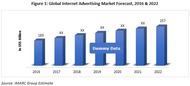 internet advertising market