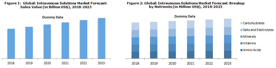 Global Intravenous Solutions Market