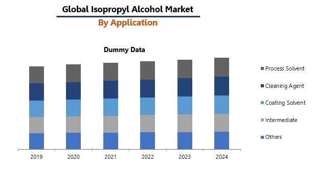 Isopropyl Alcohol Market by Application