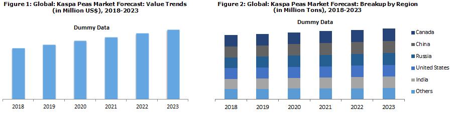 global kaspa peas market
