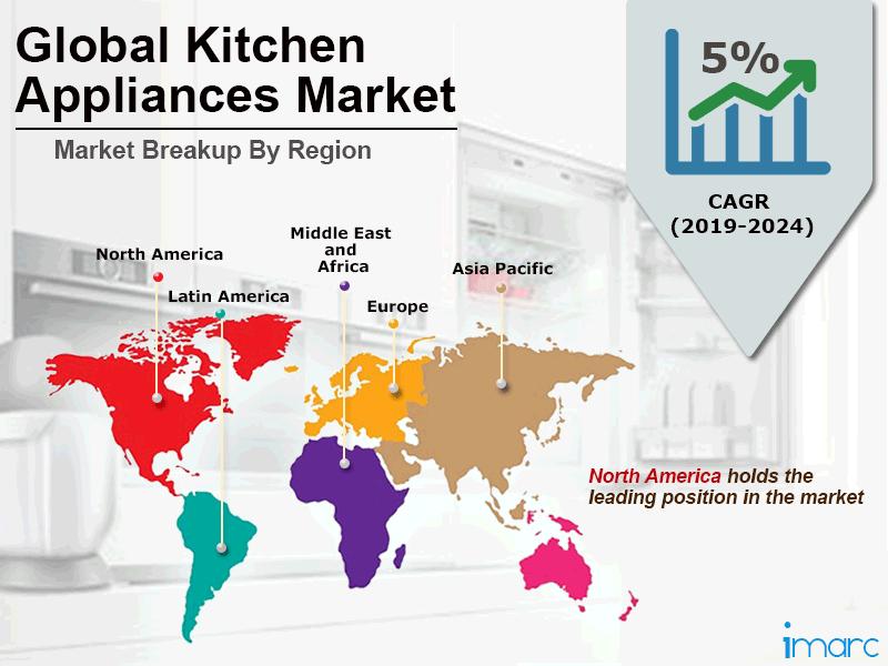 Global Kitchen Appliances Market