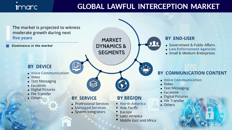 Lawful Interception Market