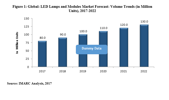 Global LED Bulb Market