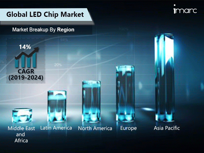 Global LED Chip Market