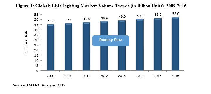 Global LED Street Light Market