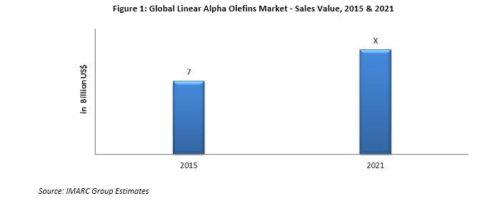 Linear Alpha Olefins Market
