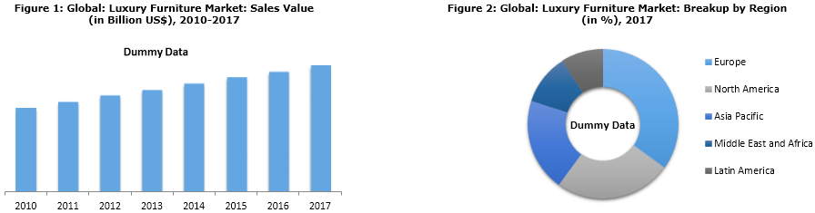 Global Luxury Furniture Market