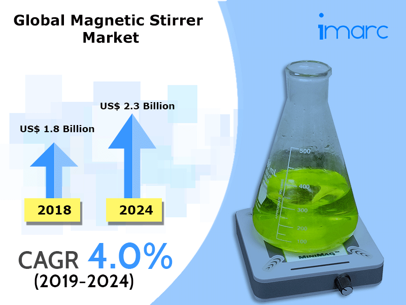 Global Magnetic Stirrer Market