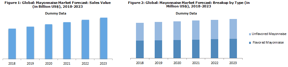 Global Mayonnaise Market