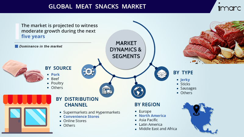 Global Meat Snack Market Share Report
