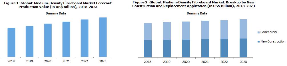 Global Medium Density Fibreboard Market