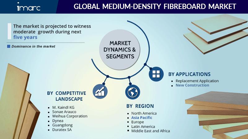 Global Medium Density Fibreboard Market Report
