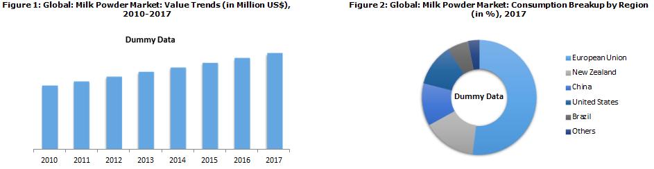 Global Milk Powder Market