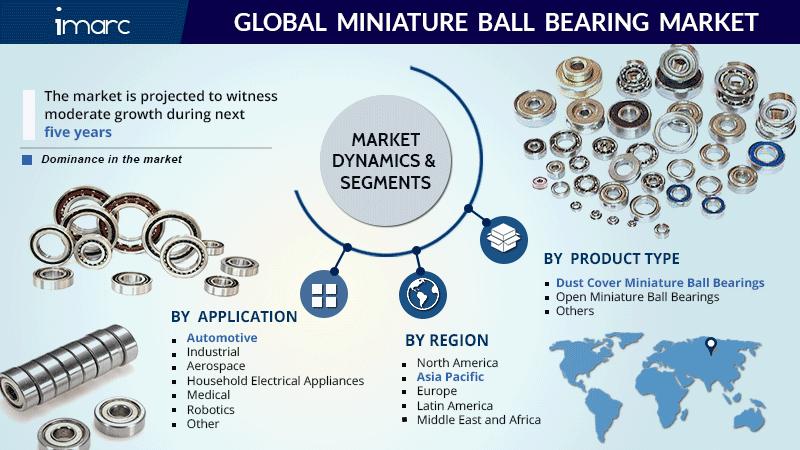Global Miniature Ball Bearing Market Size Report