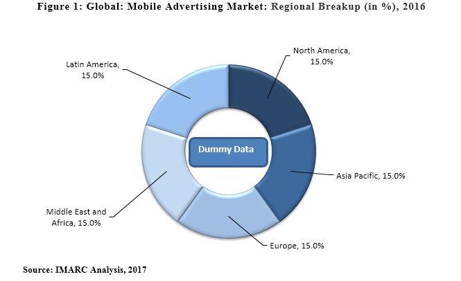 Mobile Advertising Market