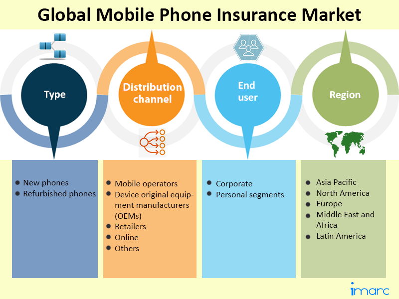 Global Mobile Phone Insurance Market
