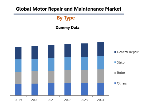 Global motor Repair and Maintenance Market By type
