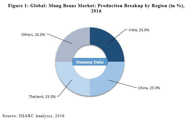 global mung beans market