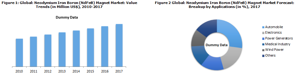 Global NdFeb Magnet Market