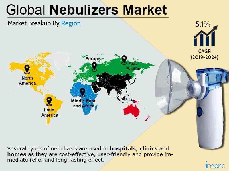 Global Nebulizers Market