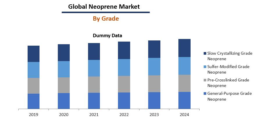 Neoprene Market Report