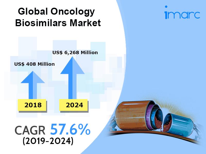 Global Oncology Biosimilars Market