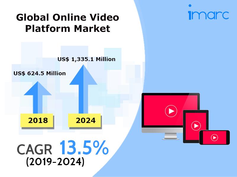 Global Online Video Platform Marke