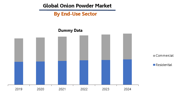 Onion Powder Market Report by End-Use Sector